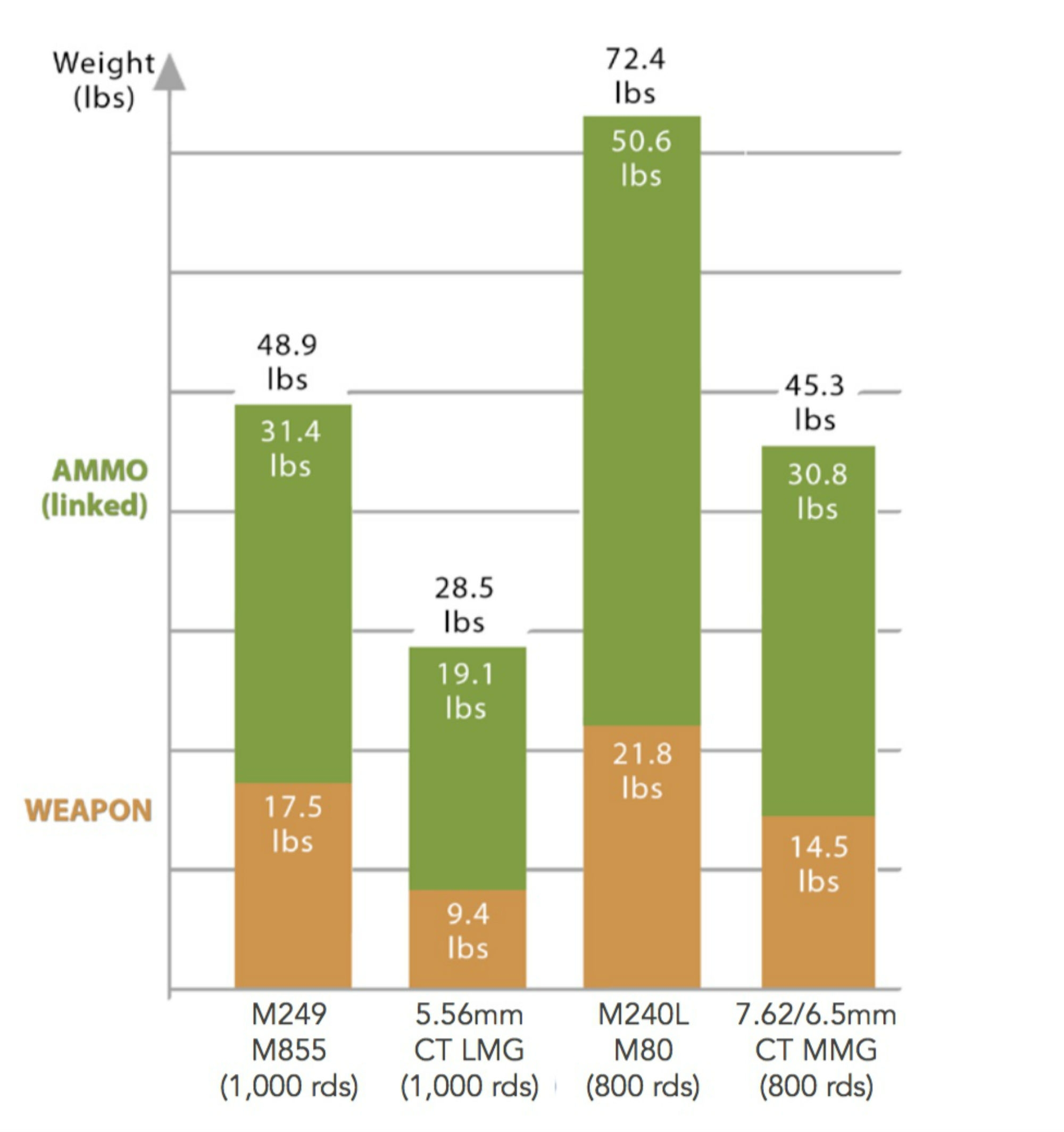 Comparison table between CT and traditional ammunition.